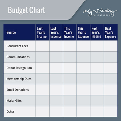 Create a budget chart as part of your capital campaign planning process.