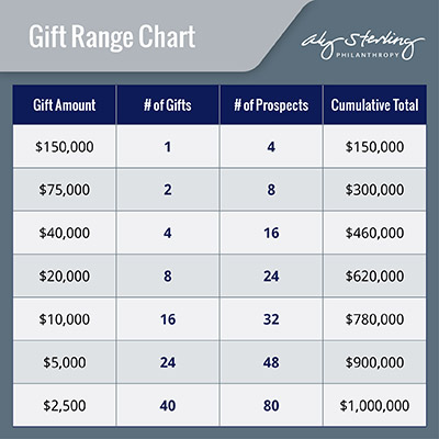 Use a gift range chart to see how many gifts you will need to reach your capital campaign's fundraising goals.