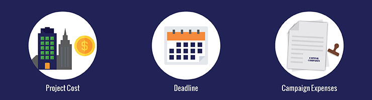 When planning a capital campaign budget, be mindful of the cost of the project, the deadline, and the expenses of your campaign.