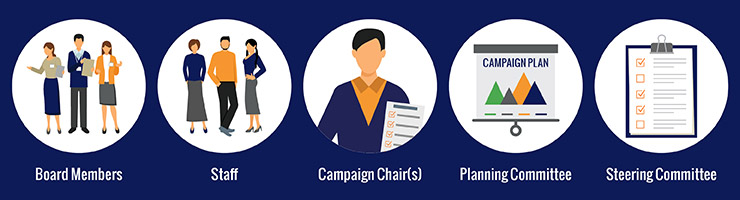 Assemble a diverse team of leaders to be a part of your capital campaign planning team.
