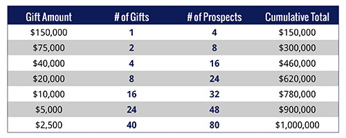 Build your fundraising strategy by developing a gift range chart.