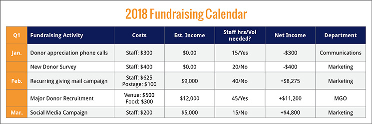 Use a fundraising calendar matrix to help build your fundraising strategy.