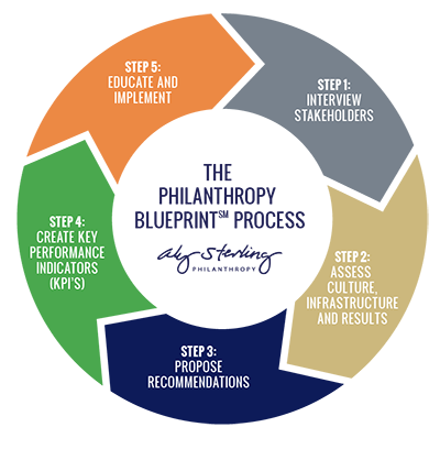 Build your fundraising strategy with Aly Sterling's Philanthropy Blueprint Process,