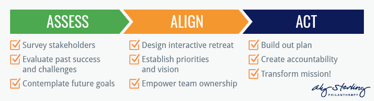 There are three steps to the Aly Sterling Philanthropy strategic planning process: assess, align, and act.