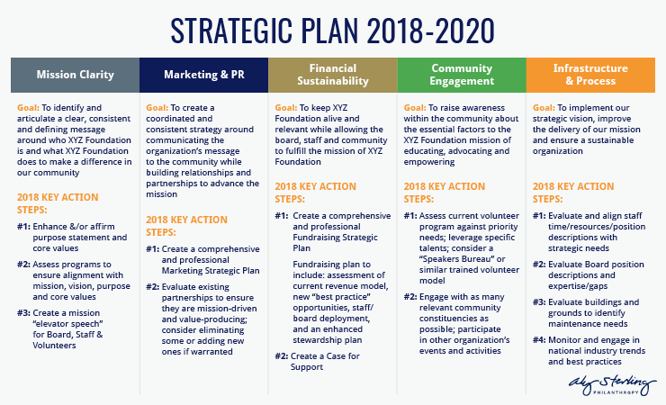 This is an example nonprofit strategic plan.
