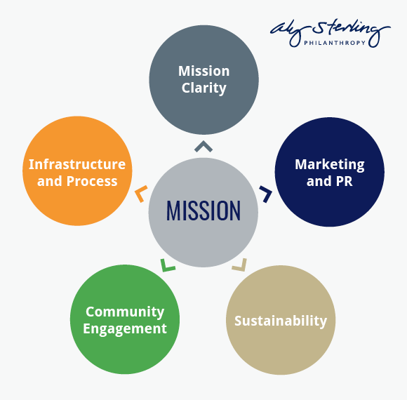 These are the five key pillars of a nonprofit strategic plan.